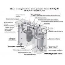 Моноблок филтриращ Infinity  25, инокс, с нагревател 12 kW